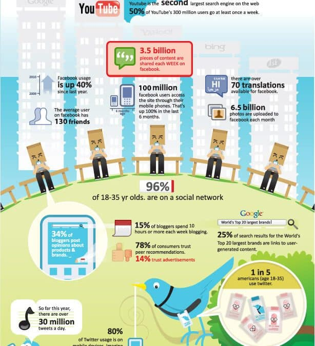 El uso de las redes sociales